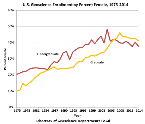 FemalePercentGeoscienceEnrollment