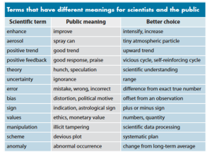 terms_different_meanings_for scientists_vs_public